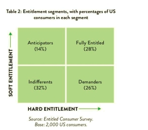 Entitlement segments 2x2